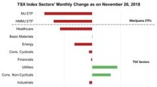 Cannabis Sector: Biggest Loss in November
