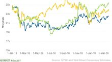 How Does McDonald's Valuation Multiple Compare with Its Peers'?