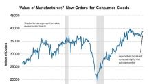 What Drove Consumer Goods and Materials Orders to a 7-Month High?