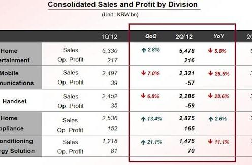 LG Q2 2012 earnings show a loss on cellphones, but higher profits overall thanks to home theater