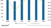 How BlackRock Is Improving Its Operating Margins in 2018