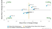 Cohu, Inc. breached its 50 day moving average in a Bearish Manner : COHU-US : August 3, 2017