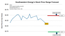 Southwestern Energy's Trading Range Forecast for the Next Week