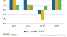 Skyworks and Qorvo: Bleak Short-Term Revenue Outlook