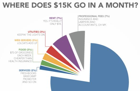How one indie studio burns $15K per month (or: this graph looks like Pac-Man)