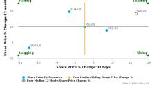 Nelnet, Inc.: Strong price momentum but will it sustain?
