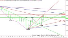 AUD/USD Forex Technical Analysis – Weakens Under .6783, Strengthens Over .6785