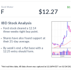 Ford Stock, IBD Stock Of The Day, Clears Buy Point As EV Plans Accelerate
