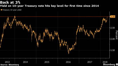 10-year yield hits 3% for first time since 2014