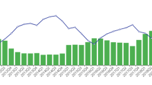Brandes Investment Cuts Cemex, Baidu, FedEx