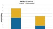 Pfizer's Segment Performances in Q1 2018