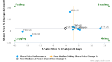 OGE Energy Corp. breached its 50 day moving average in a Bearish Manner : OGE-US : November 3, 2017