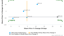 Baytex Energy Corp. breached its 50 day moving average in a Bullish Manner : BTE-US : July 27, 2017