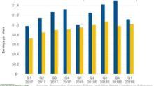 Altria's EPS Growth Outpaces Philip Morris's