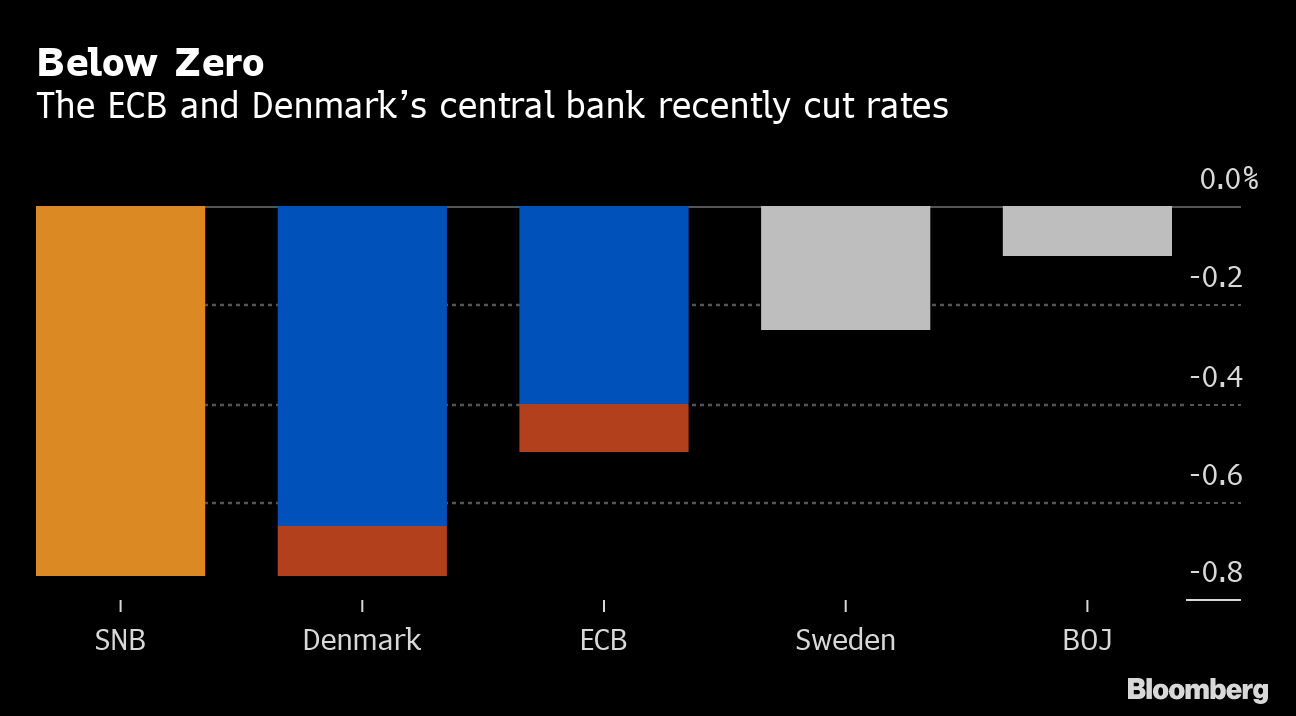 SNB Gives Banks Room to Breathe With Relief From Negative Rate