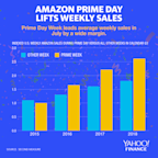 The real sales power of Amazon Prime Day