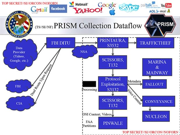 Washington Post reveals new PRISM slides, offers greater clarity into the US' surveillance operation