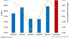 Can 3M Post Record Third-Quarter Revenues?