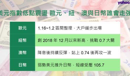 美元指數低點震盪 歐元、紐、澳與日幣誰會走強