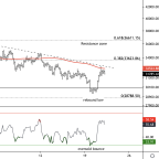 Bitcoin Stalls at Resistance, Minor Support Nearby