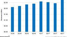LYB's Olefins and Polyolefins Americas Segment Saw Robust Growth