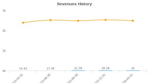 Amarin Corp. Plc :AMRN-US: Earnings Analysis: Q1, 2016 By the Numbers : May 26, 2016