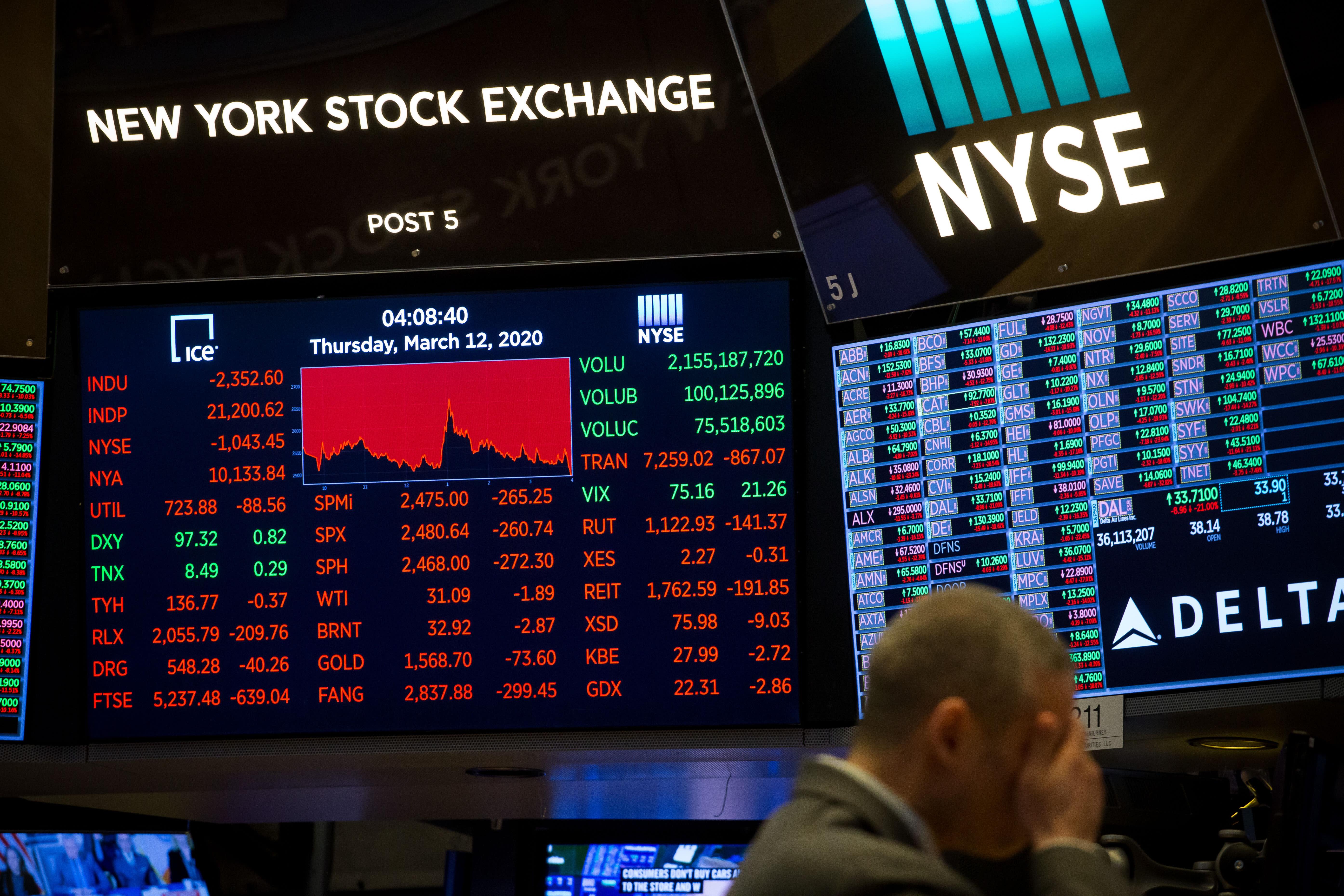 Coronavirus and its impact on the financial markets: Yahoo U