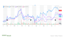 UNH's Stock Price Performance in June
