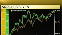 Here's what the yen is telling us about US stocks now