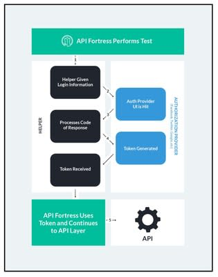 API Fortress Automates 3-Legged OAuth for API Testing and Monitoring
