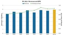 Analysts' Estimates for Eli Lilly's 4Q17 Earnings