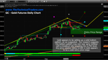 Precious Metals Setting up Another Momentum Base/Bottom