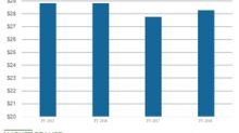 Cisco's Infrastructure Business Segment Revenue Rose 7% in Q4