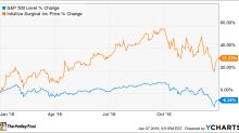 Why Intuitive Surgical Stock Climbed 31.2% in 2018