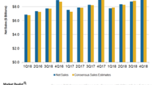 Behind TJX Companies' Strong Sales Growth in Fiscal 4Q18