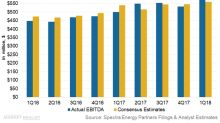 A Major Positive from Spectra Energy Partners' 1Q18 Earnings