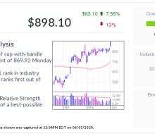 Tesla, IBD Stock Of The Day, Breaks Out Into Buy Range