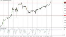 Dow Jones 30 and NASDAQ 100 Price Forecast December 13, 2013, Technical Analysis