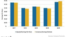 Why Walmart Missed Analyst EPS Estimates