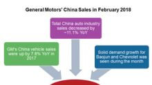 GM's Chinese Sales Rose in February 2018 despite Weak Industry