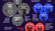 Los 10 estadounidenses más ricos empiezan a tomar partido en la carrera presidencial de 2020