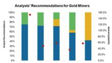 Which Gold Stocks Do Analysts Favor ahead of Q3 2018 Earnings?