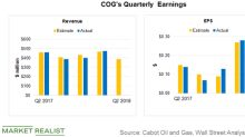 COG's Second-Quarter Revenue to Fall: Impact on Earnings