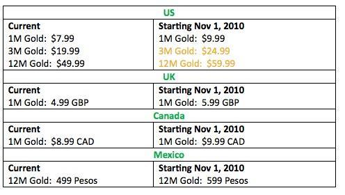 Xbox Live Gold price increasing November 1 in US, UK, Canada, and Mexico
