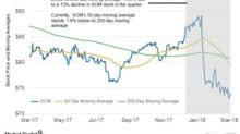 What Do ExxonMobil's Latest Moving Averages Suggest?