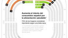 El interés por la alimentación saludable en España se dispara, según Google