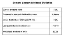 Comparing Sempra Energy's Payout Ratio to Its Peers'