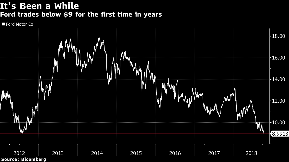 Ford Falls Below 9 For The First Time In More Than Six Years