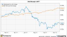 Why Ulta Beauty's Stock Lost 12% in 2017