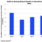 Why Netflix Stock May Not Have Peaked Yet